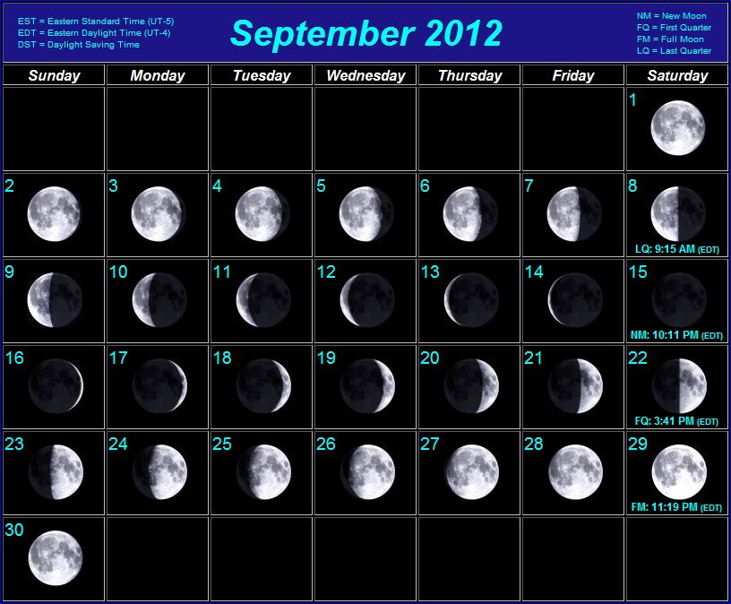Moon Phases Moon phases