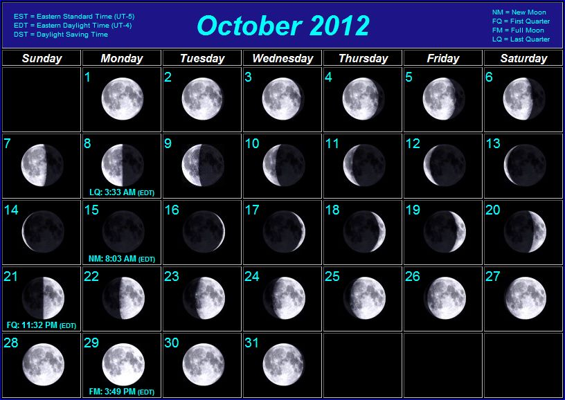 Moon Phases Names