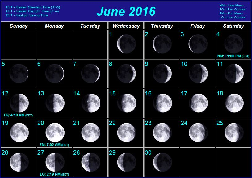 Moon Phases for 2016