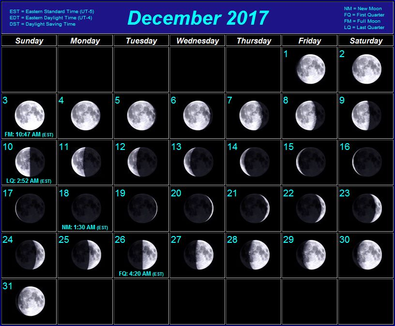 January 2017 moon phases